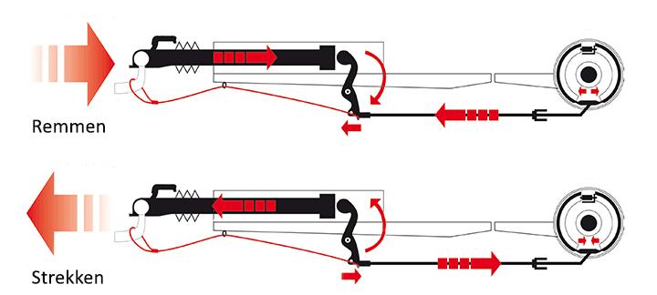 oplooprem remmen strekken
