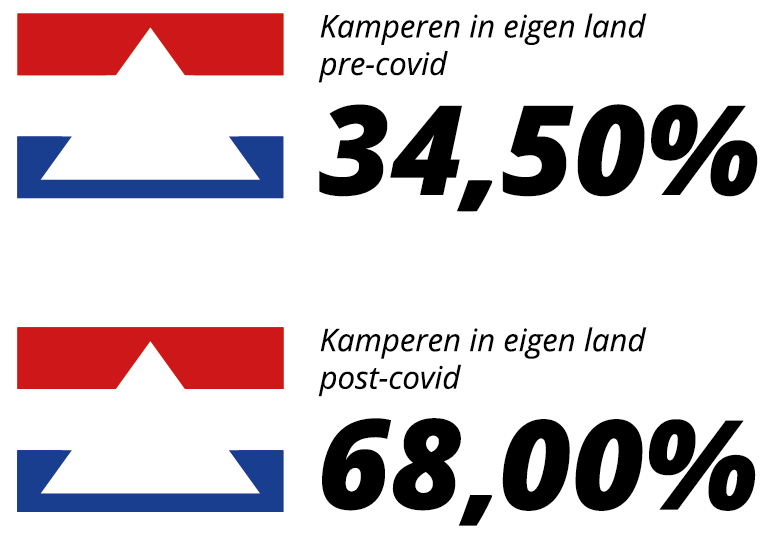 Obelink Kampeeronderzoek NL