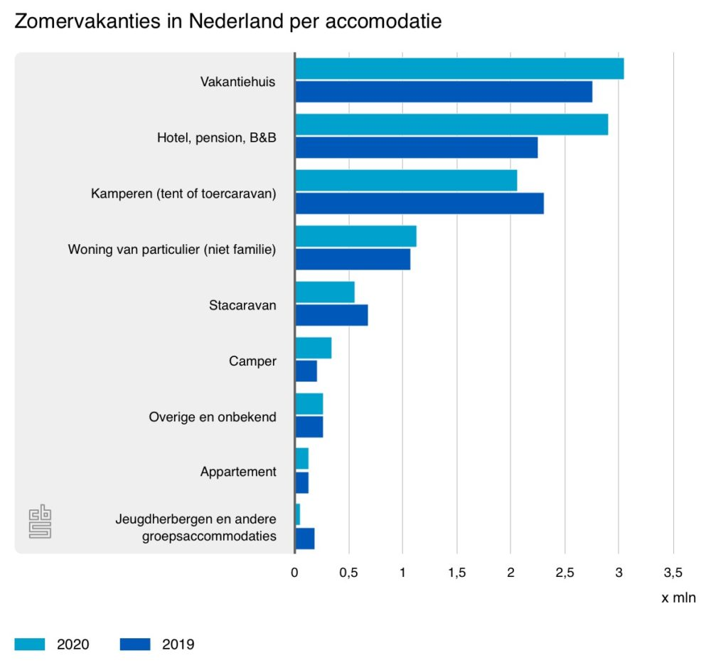 zomervakanties-in-nederland per accommodatie